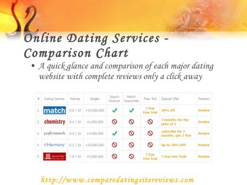 How to increase dating sites